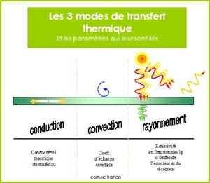 Les fours et les l ments chauffants - Coefficient de conduction thermique ...